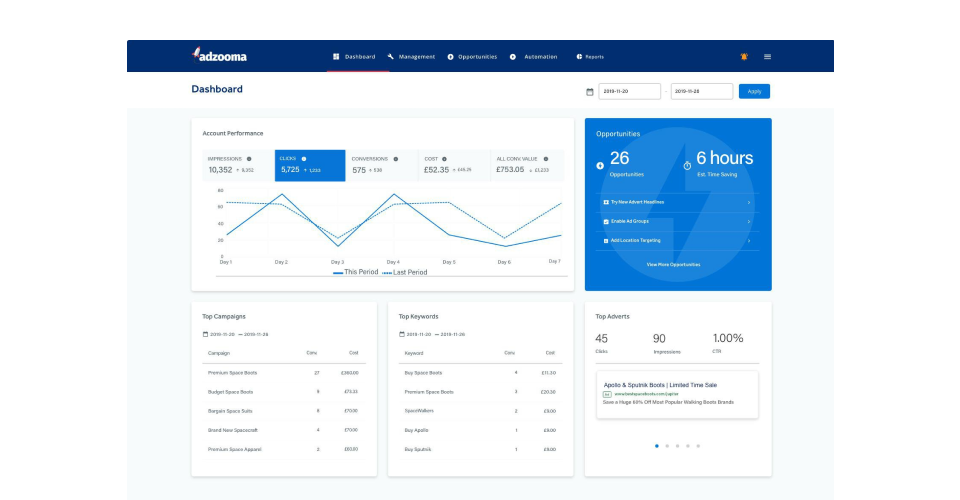 Adzooma's SaaS dashboard design with metrics
